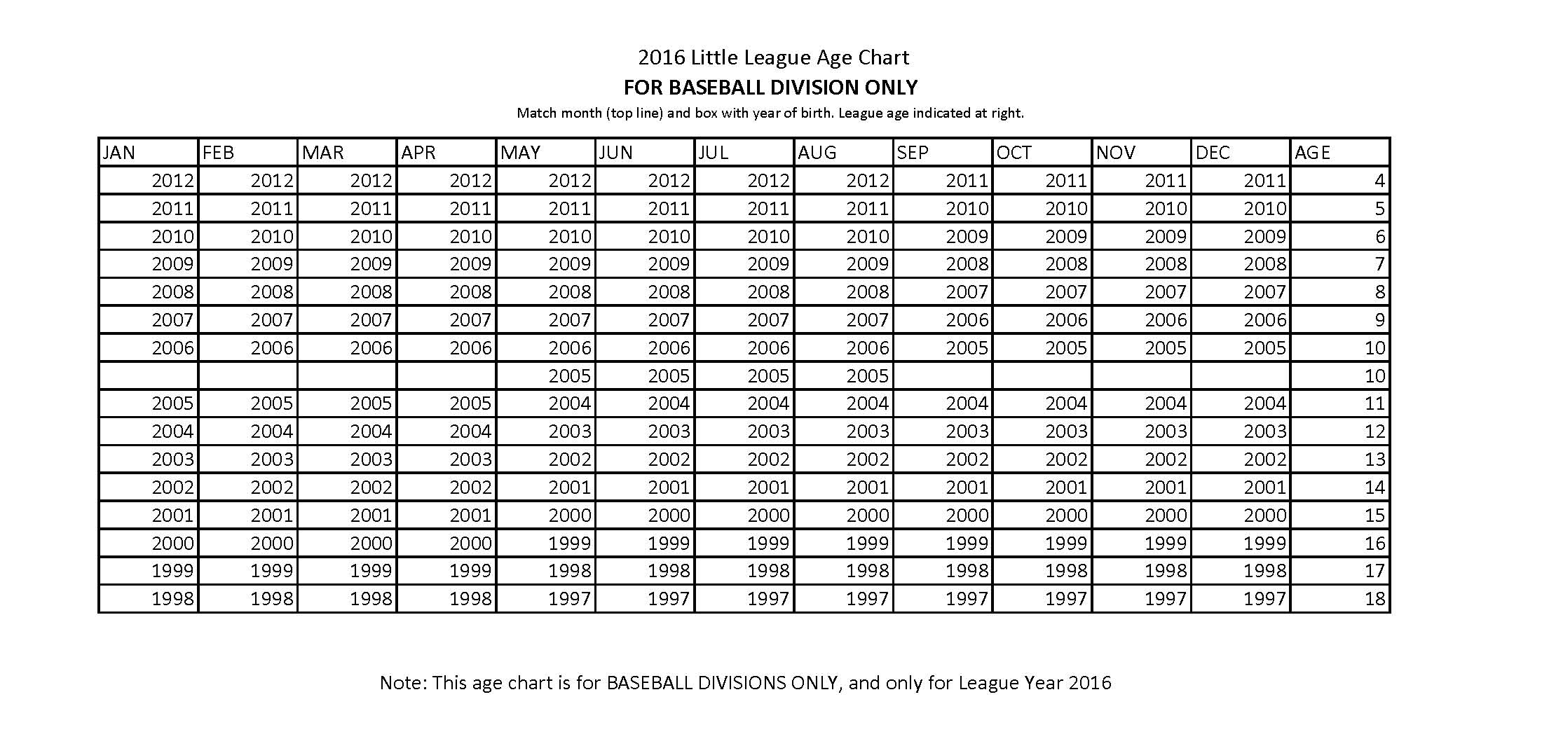 New 2016 League Determination Chart